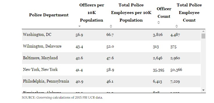 Police Officers Per Population