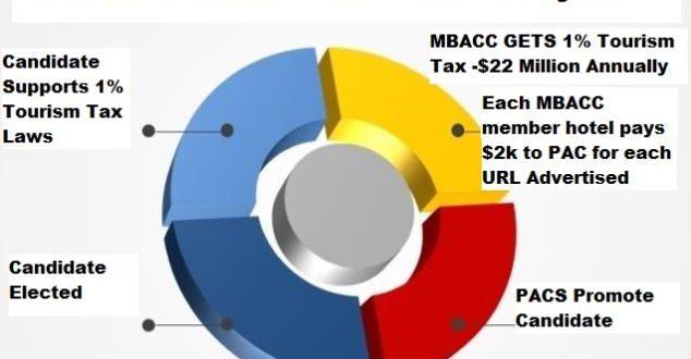 MBACC CIRCULAR FUNDING