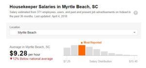 Housekeeper Salaries