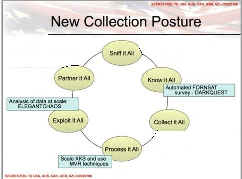 Collection Policy NSA