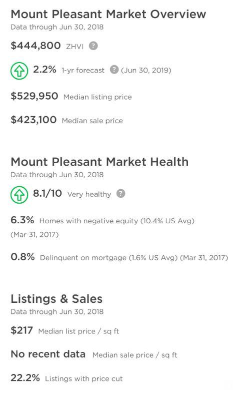 Mt Pleasant Homes