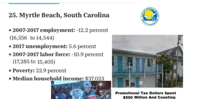 Myrtle Beach Ranks In Top 25 Cities Not Recovered From Recession