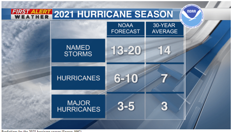 Named Hurricanes